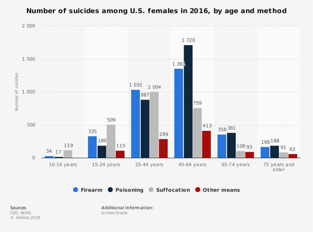 Statistic: Number of suicides among U.S. females in 2016, by age and method | Statista
