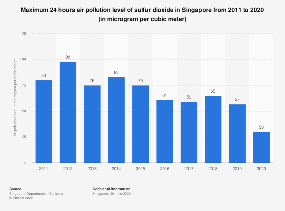 Statistic: Maximum 24 hours air pollution level of sulfur dioxide in Singapore from 2007 to 2018 (in microgram per cubic meter) | Statista