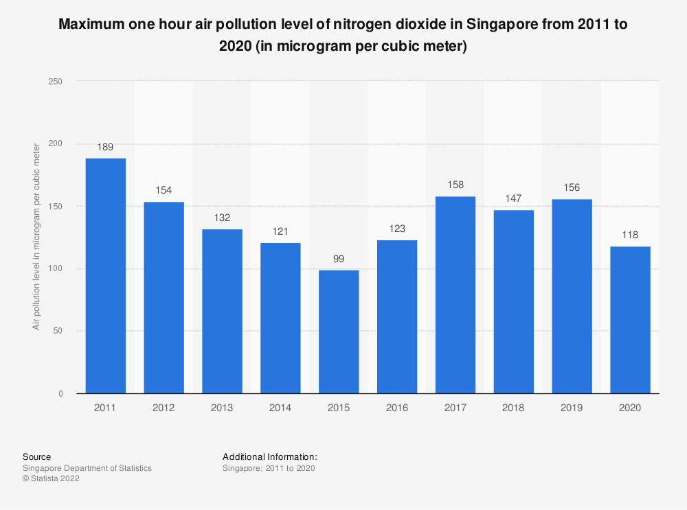 Statistic: Maximum one hour air pollution level of nitrogen dioxide in Singapore from 2007 to 2018 (in microgram per cubic meter) | Statista