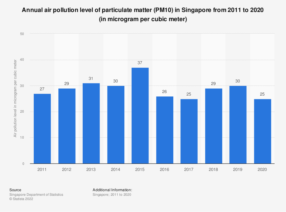 Statistic: Annual air pollution level of particulate matter (PM10 ) in Singapore from 2007 to 2018 (in microgram per cubic meter) | Statista