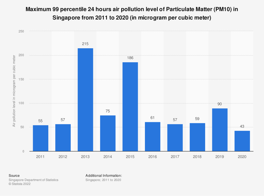 Statistic: Maximum 99 percentile 24 hours air pollution level of Particulate Matter (PM10) in Singapore from 2007 to 2018 (in microgram per cubic meter) | Statista