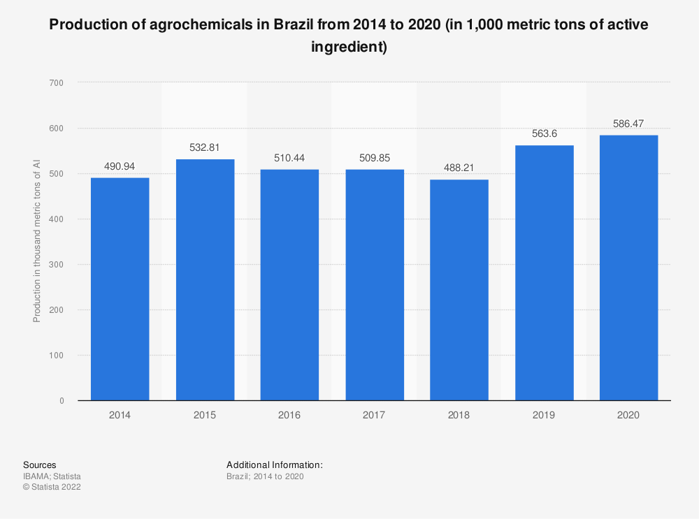 Statistic: Production of agrochemicals in Brazil from 2014 to 2019 (in 1,000 metric tons of active ingredient) | Statista