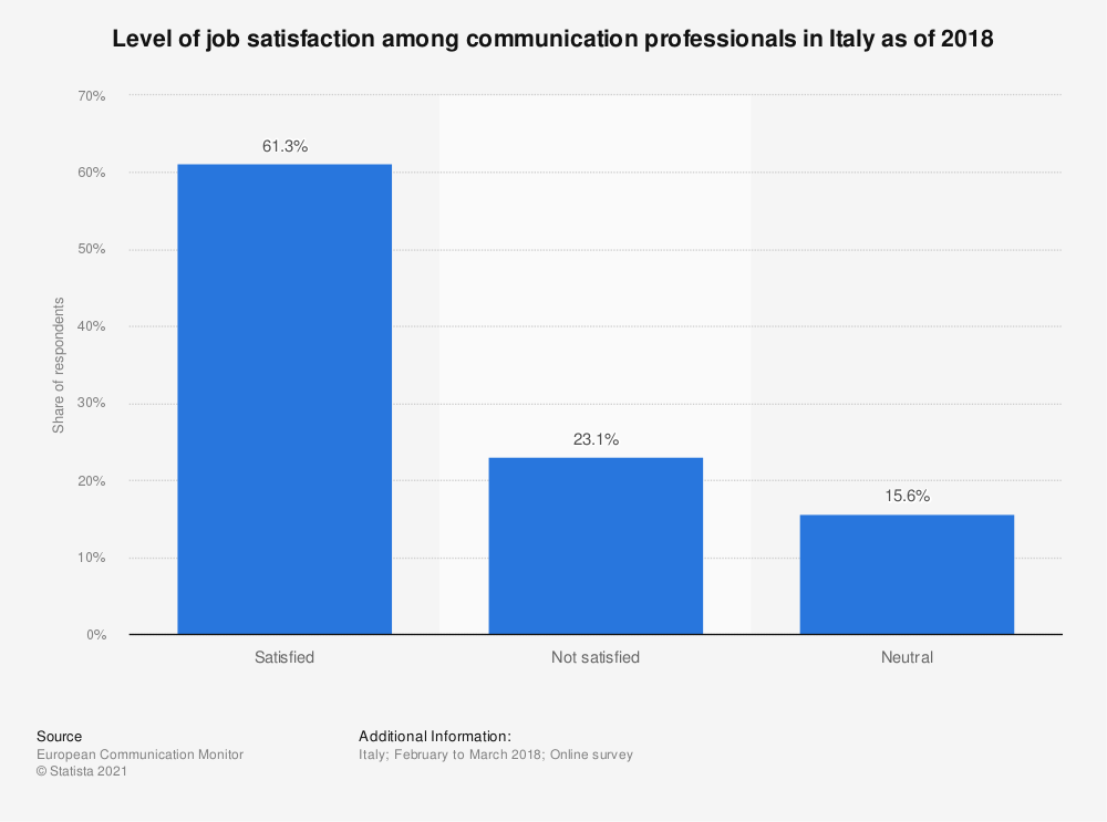 Statistic: Level of job satisfaction among communication professionals in Italy as of 2018 | Statista