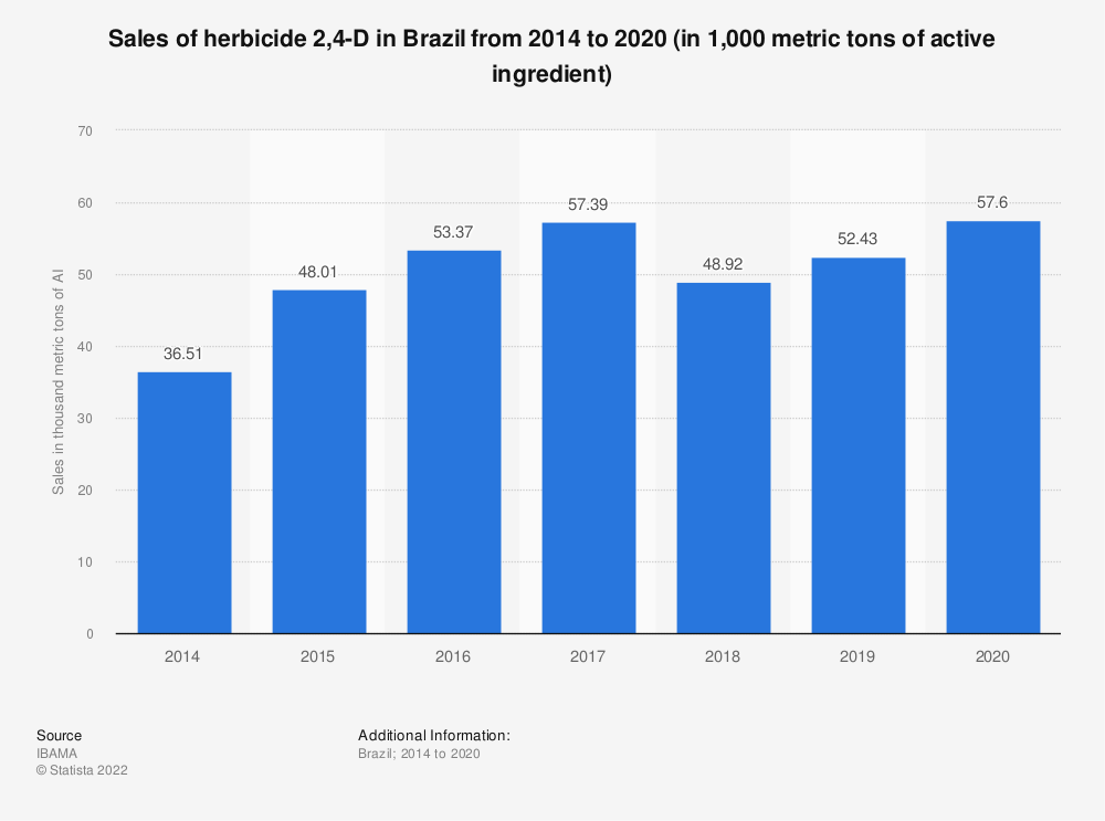 Statistic: Sales of herbicide 2,4-D in Brazil from 2014 to 2019 (in 1,000 metric tons of active ingredient) | Statista