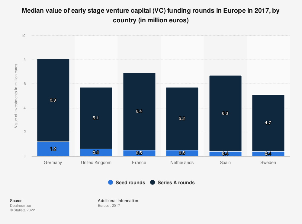 Statistic: Median value of early stage venture capital (VC) funding rounds in Europe in 2017, by country (in million euros) | Statista