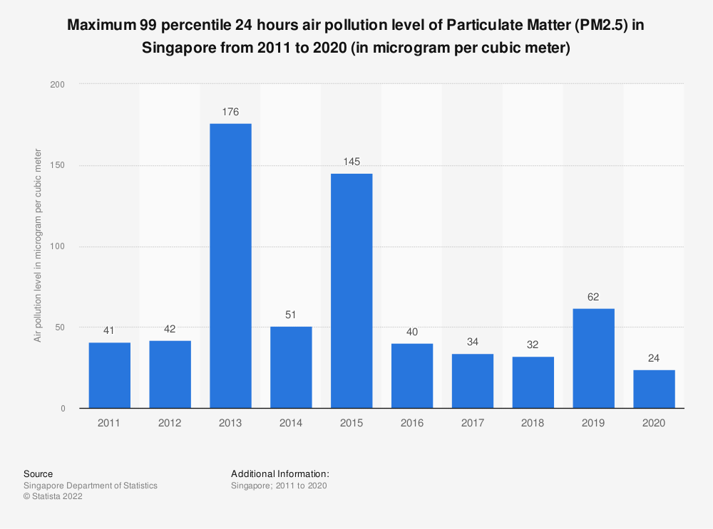 Statistic: Maximum 99 percentile 24 hours air pollution level of Particulate Matter (PM2.5) in Singapore from 2007 to 2018 (in microgram per cubic meter) | Statista
