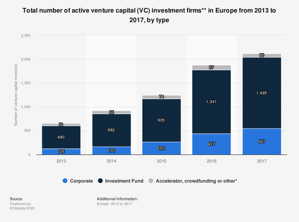 Statistic: Total number of active venture capital (VC) investment firms** in Europe from 2013 to 2017, by type | Statista