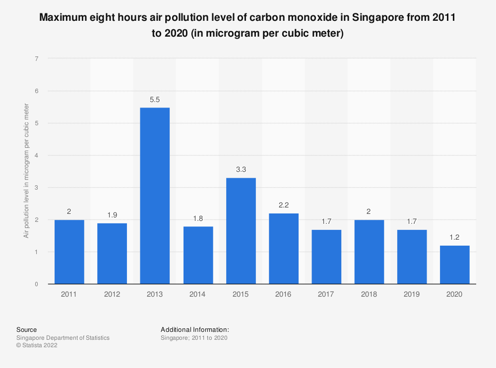 Statistic: Maximum eight hours air pollution level of carbon monoxide in Singapore from 2007 to 2018 (in microgram per cubic meter) | Statista