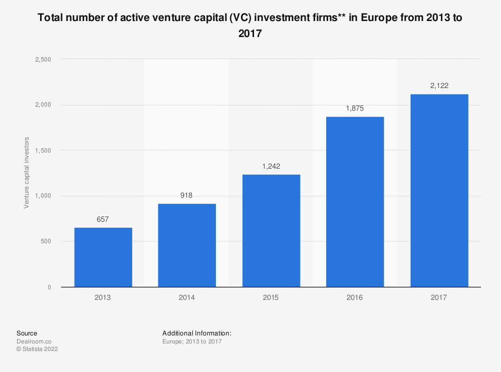 Statistic: Total number of active venture capital (VC) investment firms** in Europe from 2013 to 2017 | Statista