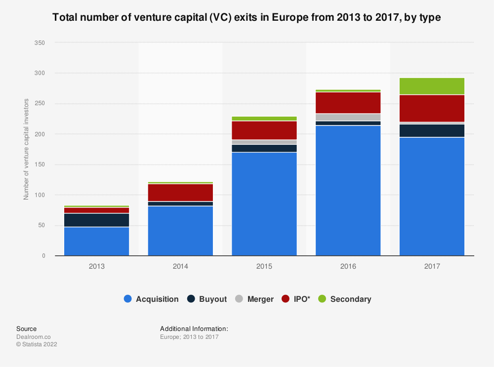 Statistic: Total number of venture capital (VC) exits in Europe from 2013 to 2017, by type | Statista