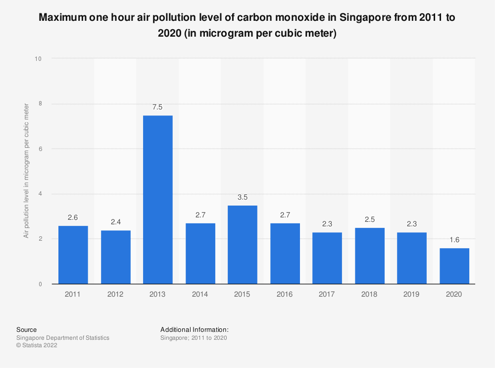 Statistic: Maximum one hour air pollution level of carbon monoxide in Singapore from 2007 to 2018 (in microgram per cubic meter) | Statista