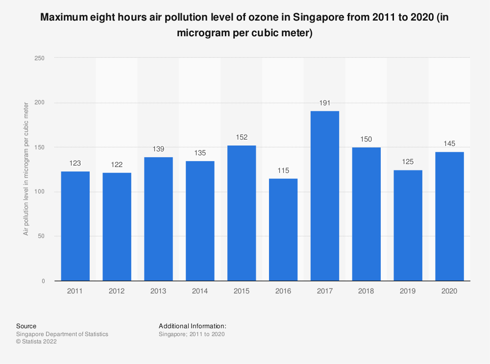Statistic: Maximum eight hours air pollution level of ozone in Singapore from 2007 to 2018 (in microgram per cubic meter) | Statista