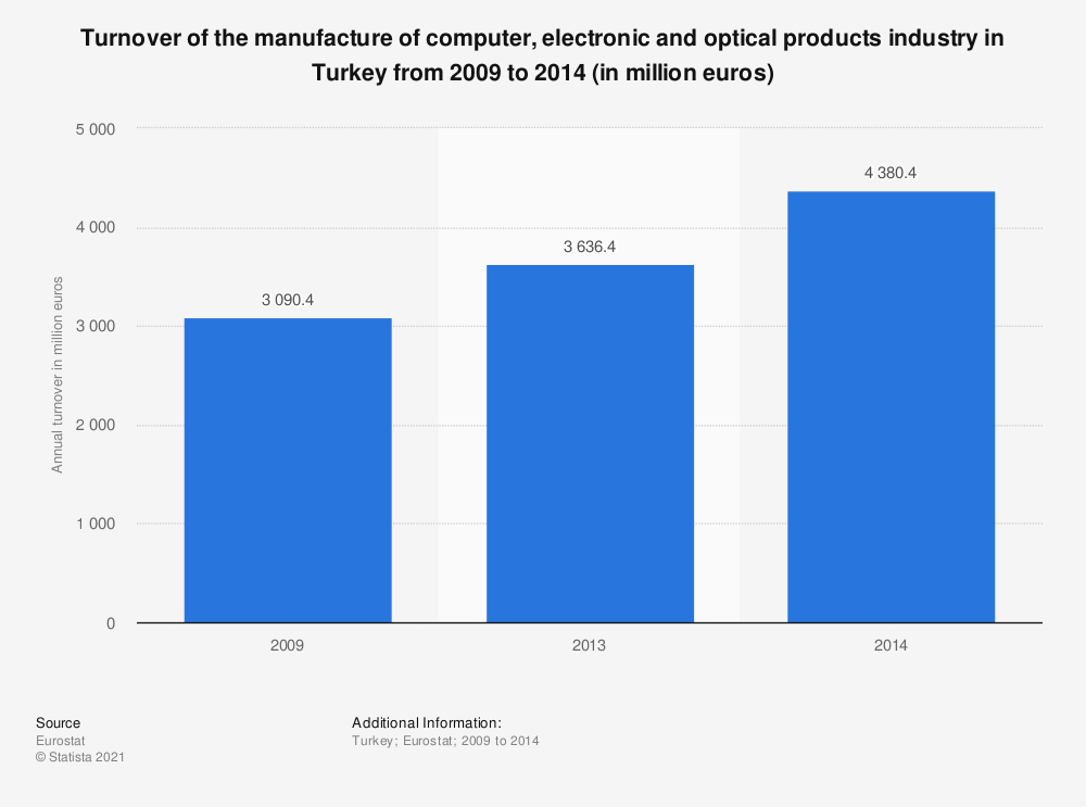 Statistic: Turnover of the manufacture of computer, electronic and optical products industry in Turkey from 2009 to 2014 (in million euros) | Statista