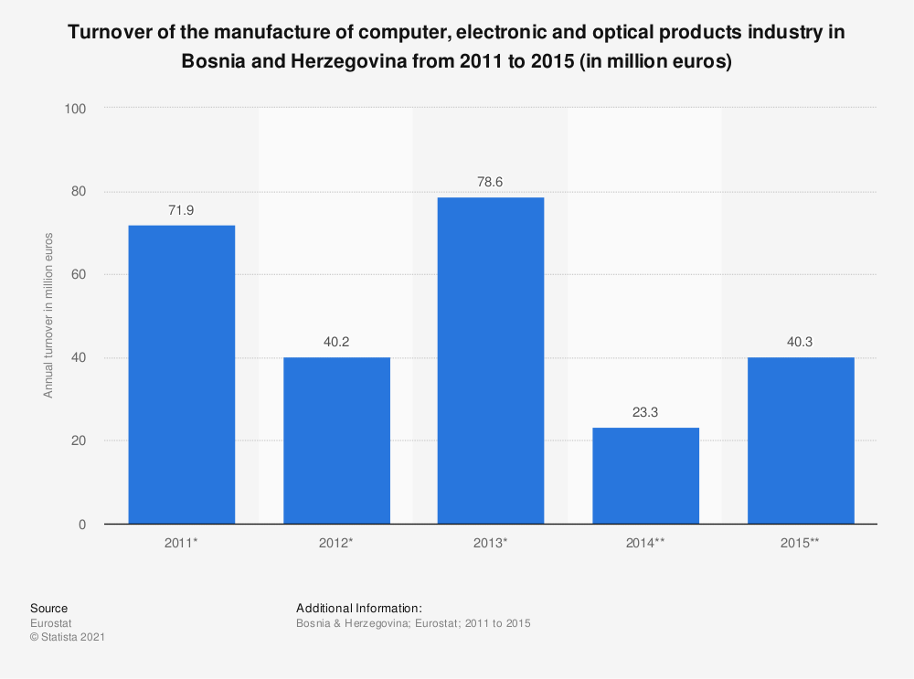 Statistic: Turnover of the manufacture of computer, electronic and optical products industry in Bosnia and Herzegovina from 2011 to 2015 (in million euros) | Statista