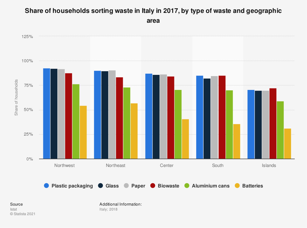 Statistic: Share of households sorting waste in Italy in 2017, by type of waste and geographic area | Statista