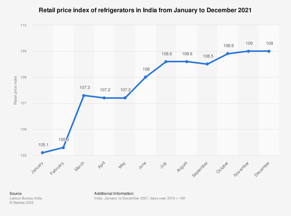 Statistic: Retail price index of refrigerators in India from January to December 2018 | Statista