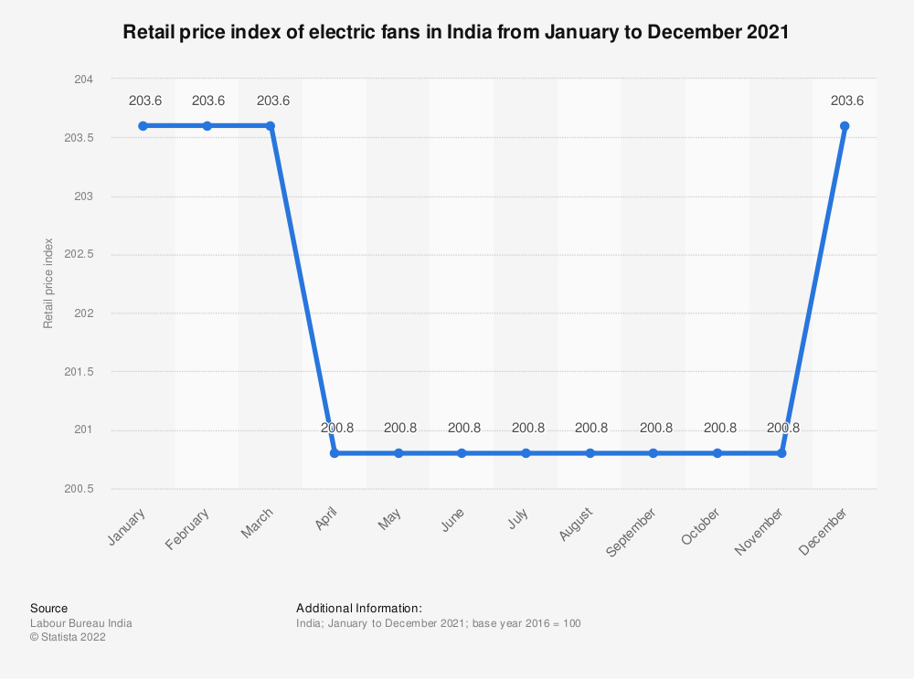 Statistic: Retail price index of electric fans in India from January to December 2018 | Statista