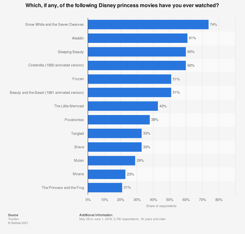 Statistic: Which, if any, of the following Disney princess movies have you ever watched? | Statista