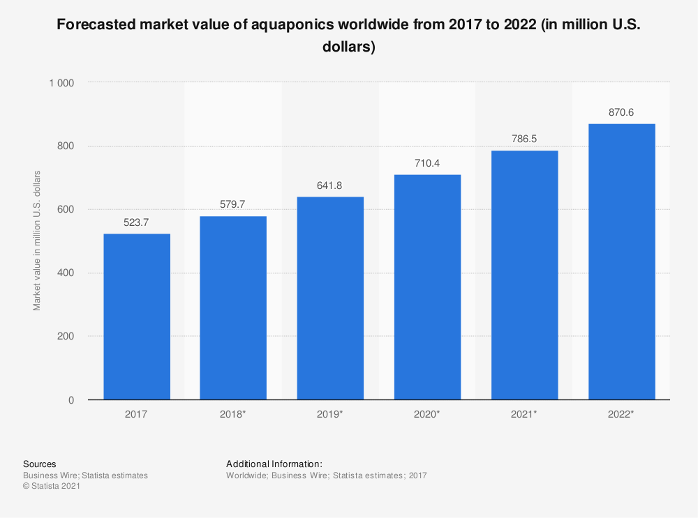 Statistic: Forecasted market value of aquaponics worldwide from 2017 to 2022 (in million U.S. dollars) | Statista