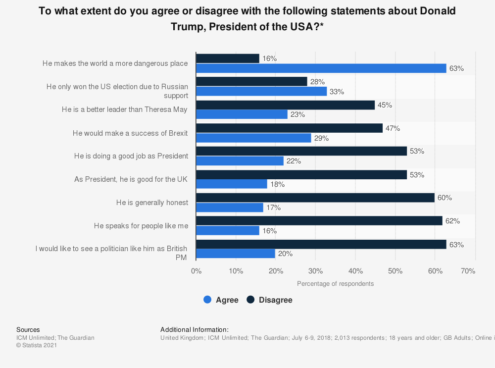 Statistic: To what extent do you agree or disagree with the following statements about Donald Trump, President of the USA?* | Statista