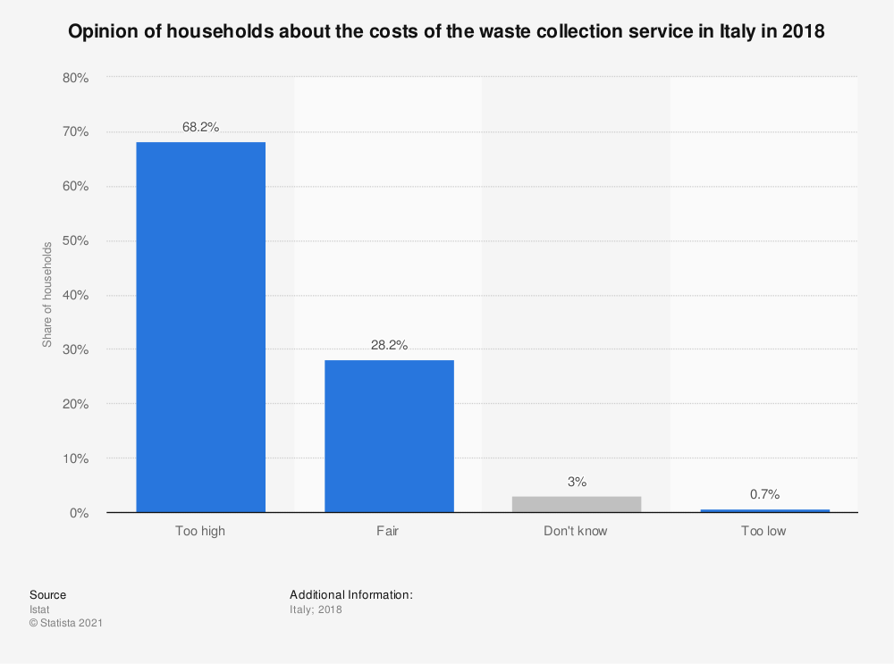 Statistic: Opinion of households about the costs of the waste collection service in Italy in 2018 | Statista