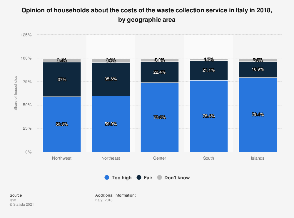 Statistic: Opinion of households about the costs of the waste collection service in Italy in 2018, by geographic area | Statista