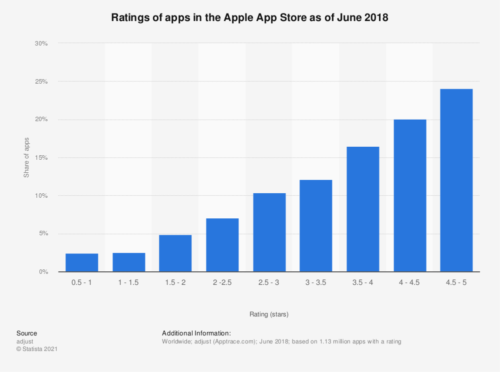 Statistic: Ratings of apps in the Apple App Store as of June 2018 | Statista