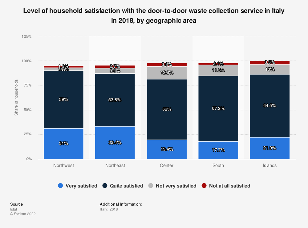 Statistic: Level of household satisfaction with the door-to-door waste collection service in Italy in 2018, by geographic area   Statista
