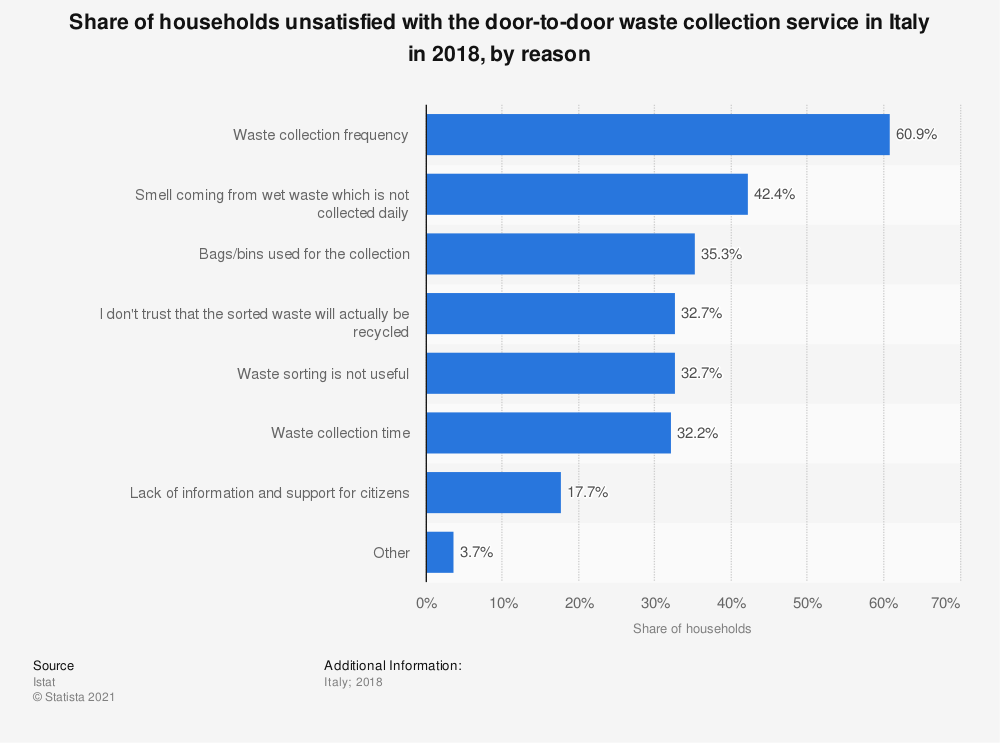 Statistic: Share of households unsatisfied with the door-to-door waste collection service in Italy in 2018, by reason | Statista