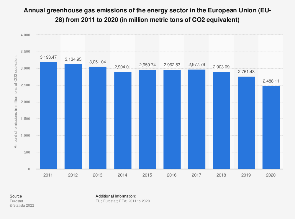 Statistic: Annual greenhouse gas emissions of the energy sector in the European Union (EU-28) from 2007 to 2016 (in million metric tons of CO2 equivalent)  | Statista