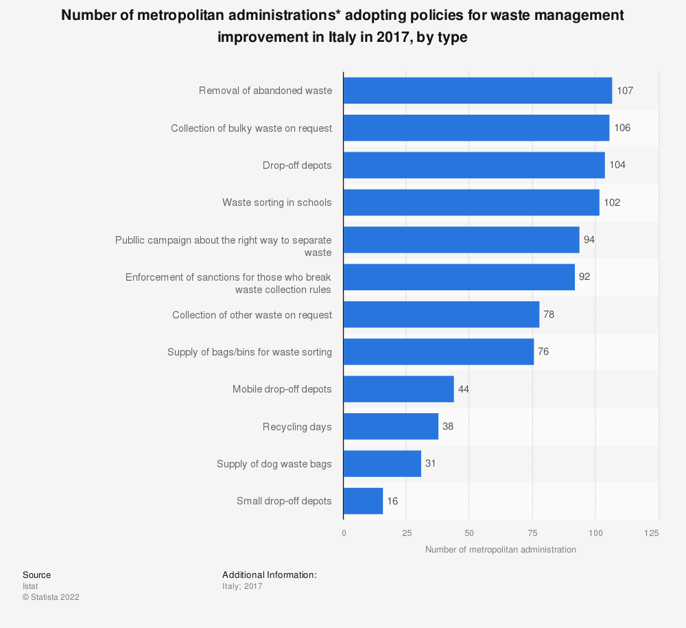 Statistic: Number of metropolitan administrations* adopting policies for waste management improvement in Italy in 2017, by type | Statista