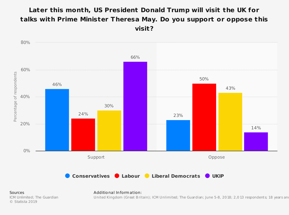 Statistic: Later this month, US President Donald Trump will visit the UK for talks with Prime Minister Theresa May. Do you support or oppose this visit? | Statista