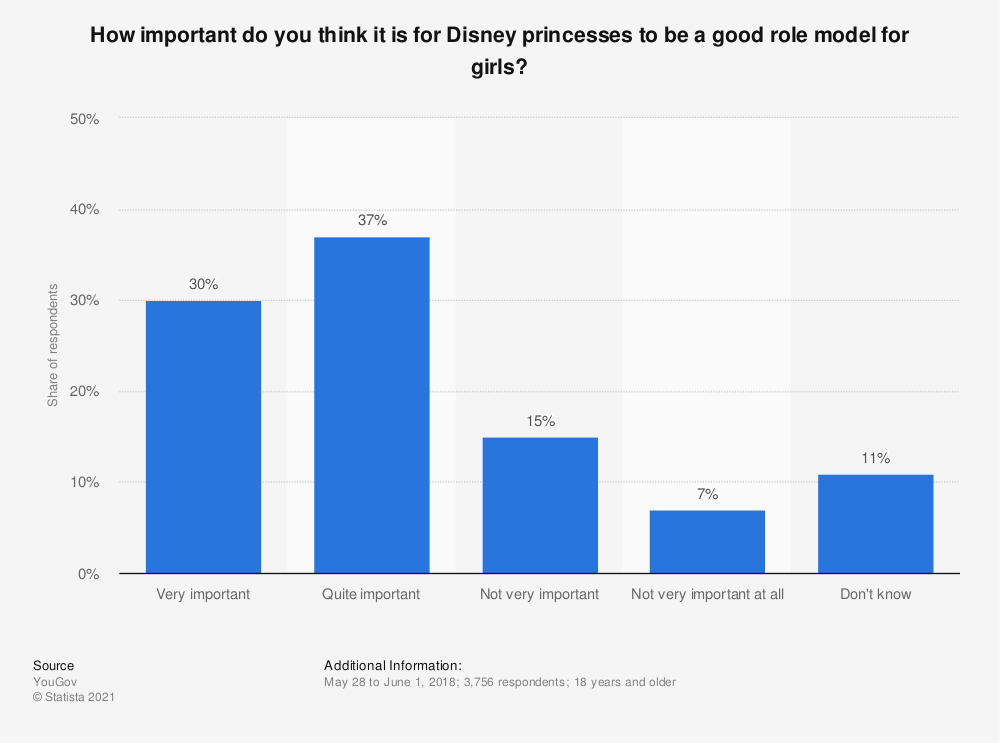 Statistic: How important do you think it is for Disney princesses to be a good role model for girls? | Statista
