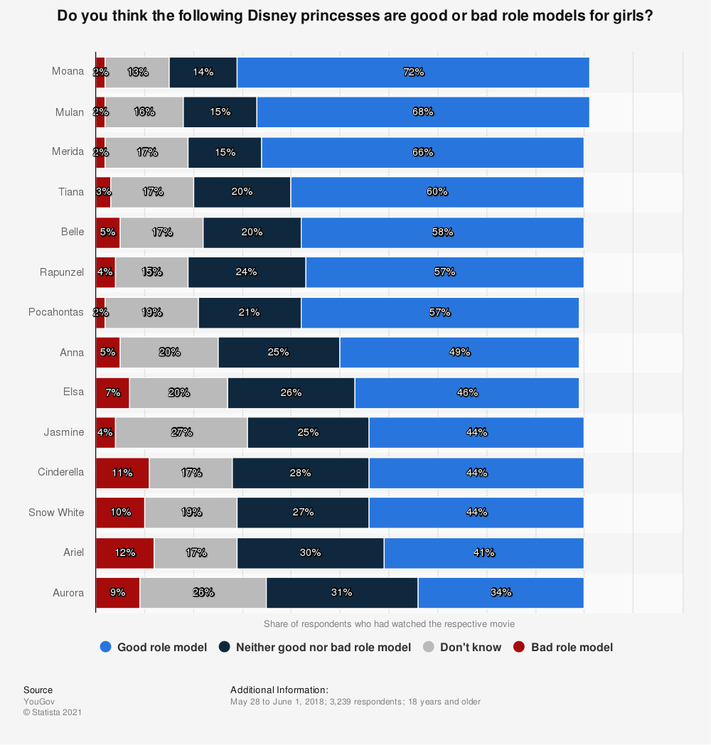 Statistic: Do you think the following Disney princesses are good or bad role models for girls? | Statista