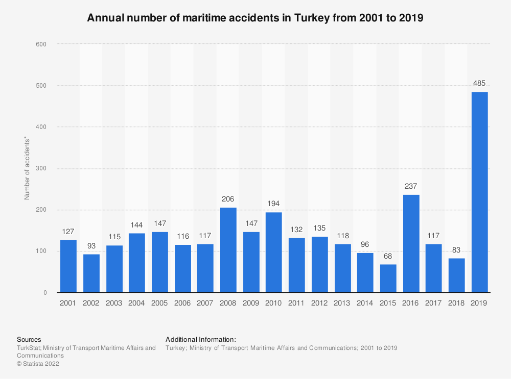 Statistic: Annual number of maritime accidents in Turkey from 2001 to 2017* | Statista
