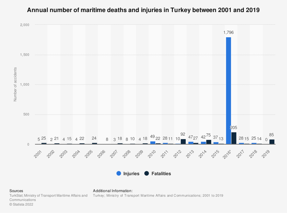Statistic: Annual number of maritime deaths and injuries in Turkey between 2001 and 2017 | Statista