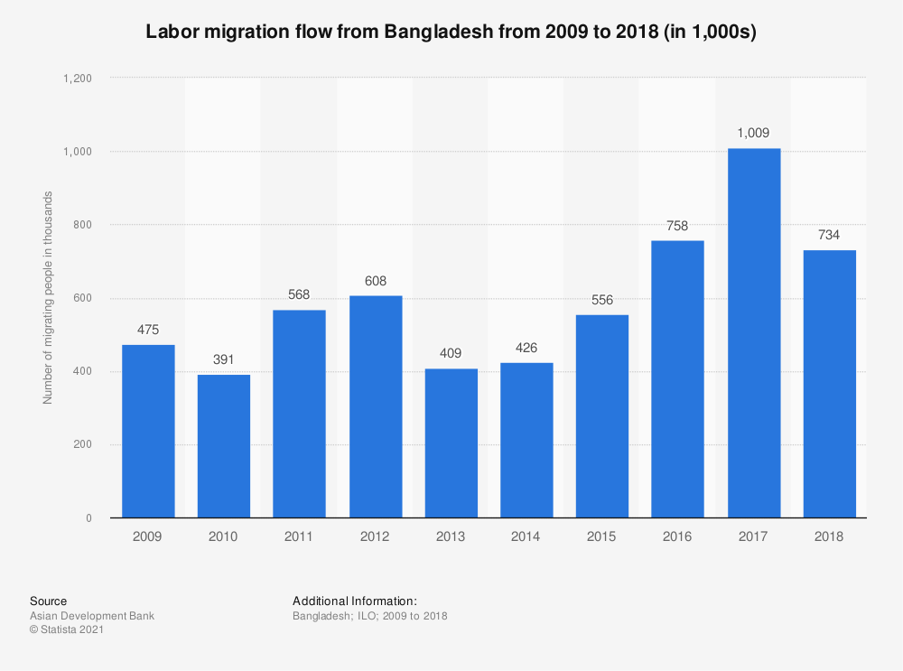 Statistic: Labor migration flow from Bangladesh from 2009 to 2018 (in 1,000s) | Statista