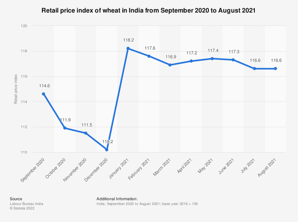 Statistic: Retail price index of wheat in India from September to December 2020   Statista