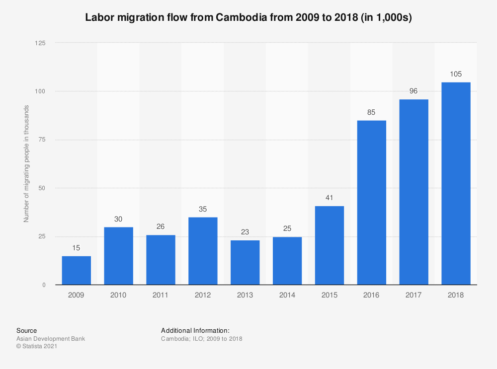 Statistic: Labor migration flow from Cambodia from 2009 to 2018 (in 1,000s) | Statista