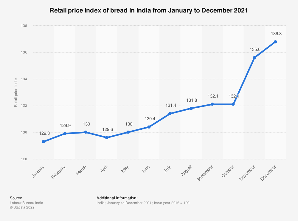 Statistic: Retail price index of bread in India from September to December 2020 | Statista