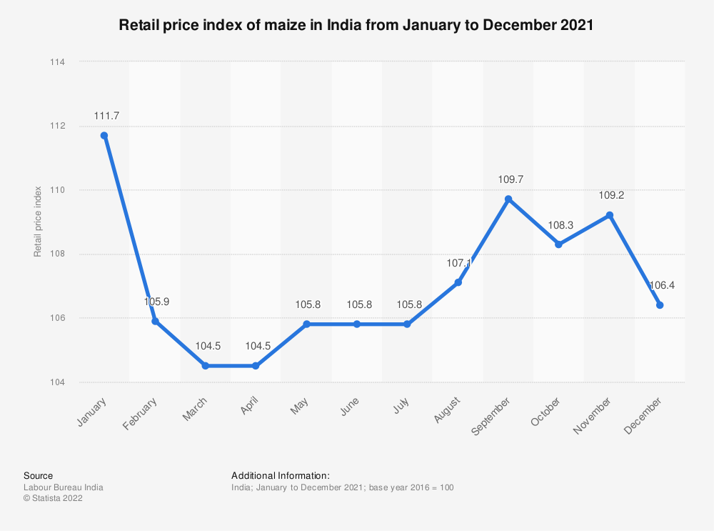 Statistic: Retail price index of maize in India from September to December 2020 | Statista