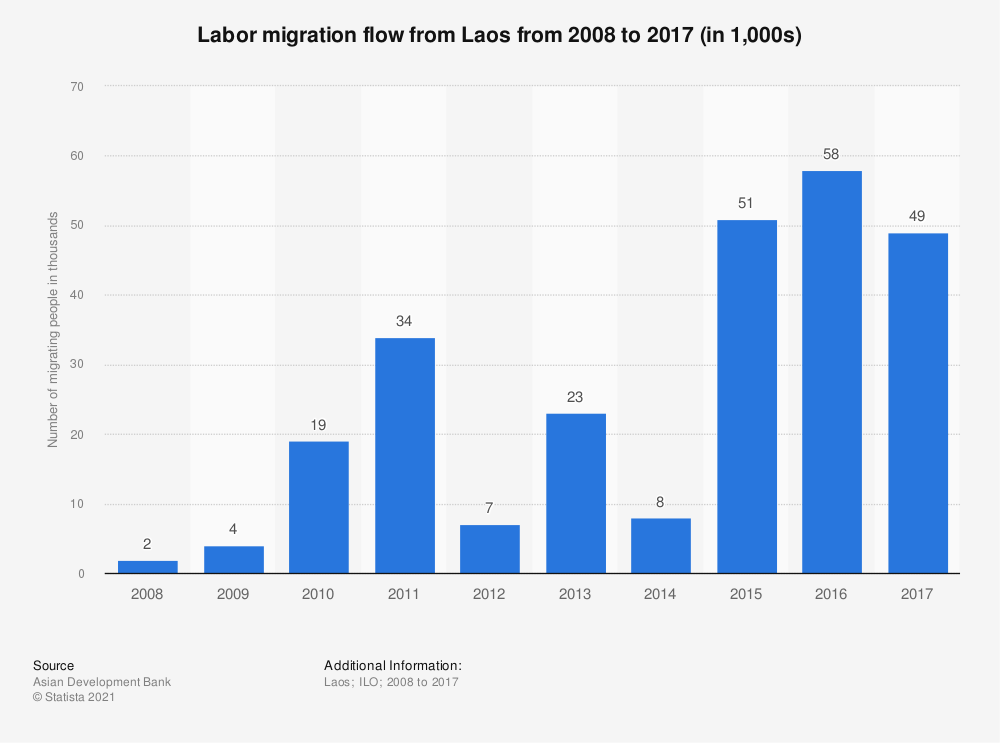 Statistic: Labor migration flow from Laos from 2008 to 2017 (in 1,000s) | Statista