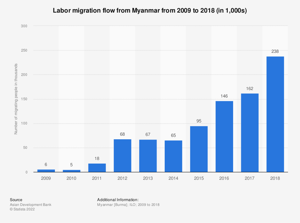 Statistic: Labor migration flow from Myanmar from 2009 to 2018 (in 1,000s) | Statista