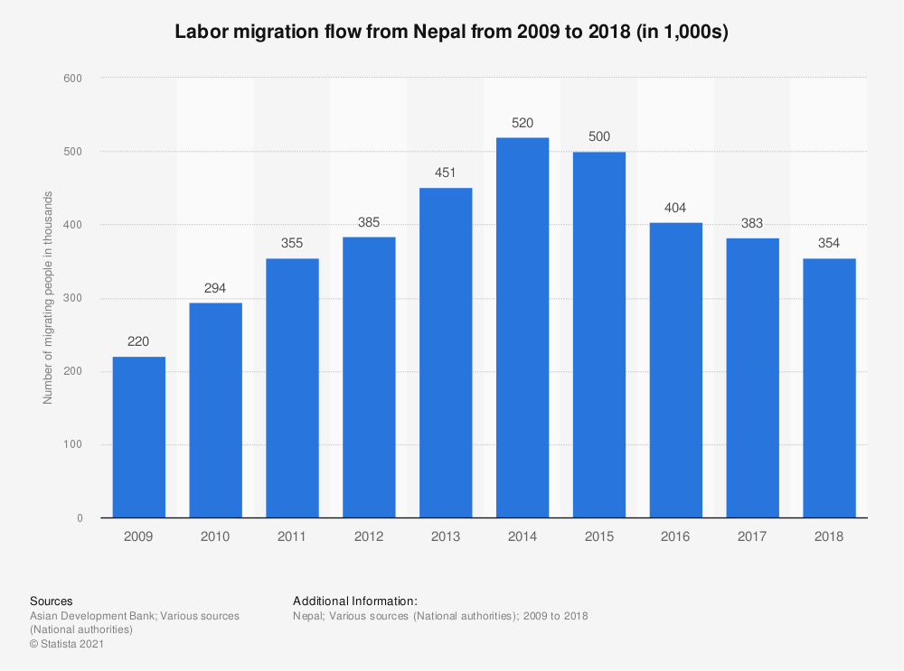 Statistic: Labor migration flow from Nepal from 2007 to 2016 (in thousands) | Statista
