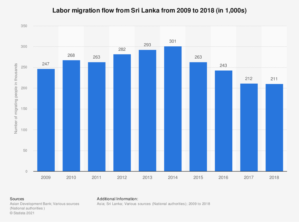 Statistic: Labor migration flow from Sri Lanka from 2007 to 2016 (in thousands) | Statista