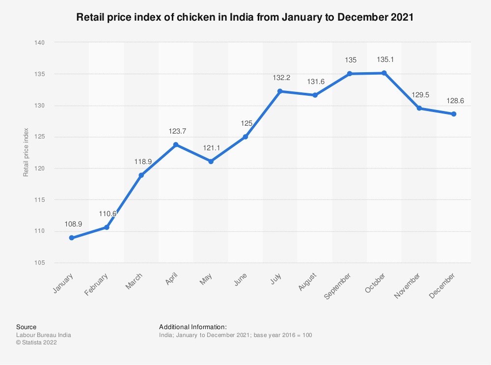 Statistic: Retail price index of chicken in India from January to December 2018 | Statista