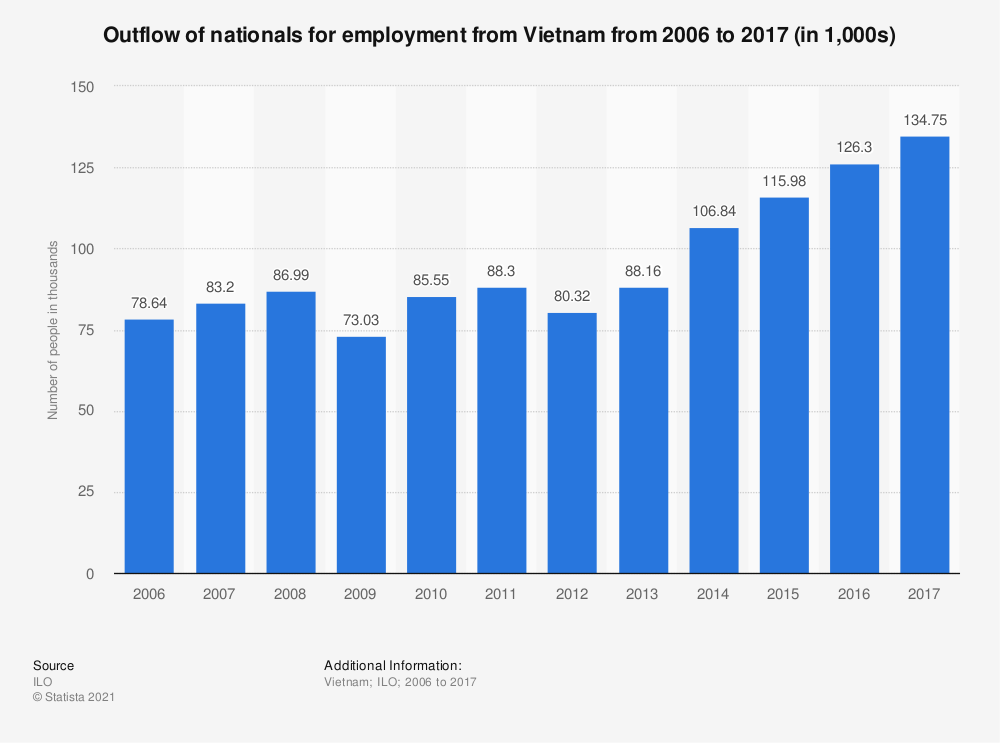 Statistic: Outflow of nationals for employment from Vietnam from 2006 to 2017 (in 1,000s) | Statista