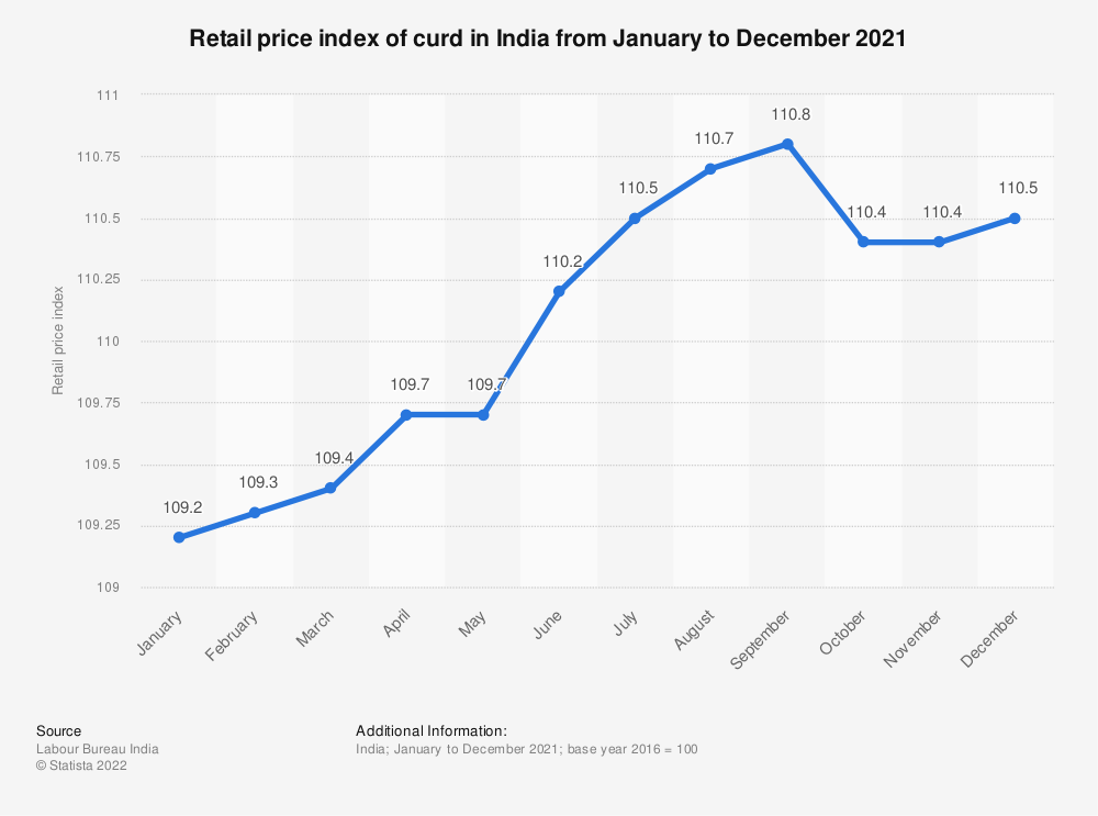 Statistic: Retail price index of curd in India from January to December 2018 | Statista