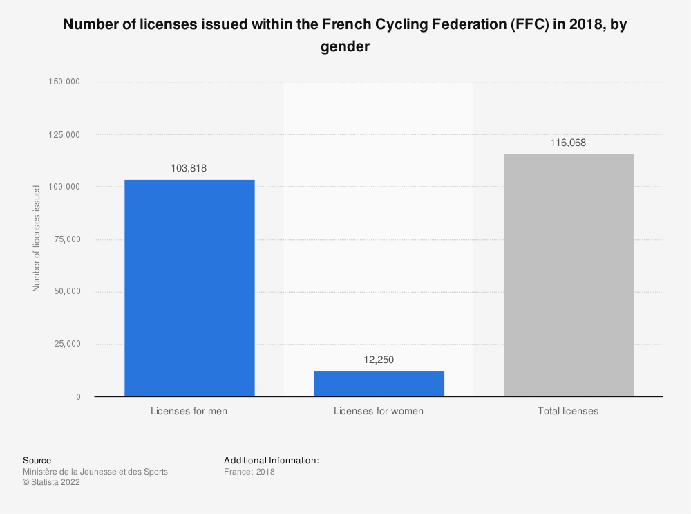 Statistic: Number of licenses issued within the French Cycling Federation (FFC) in 2017, by gender | Statista