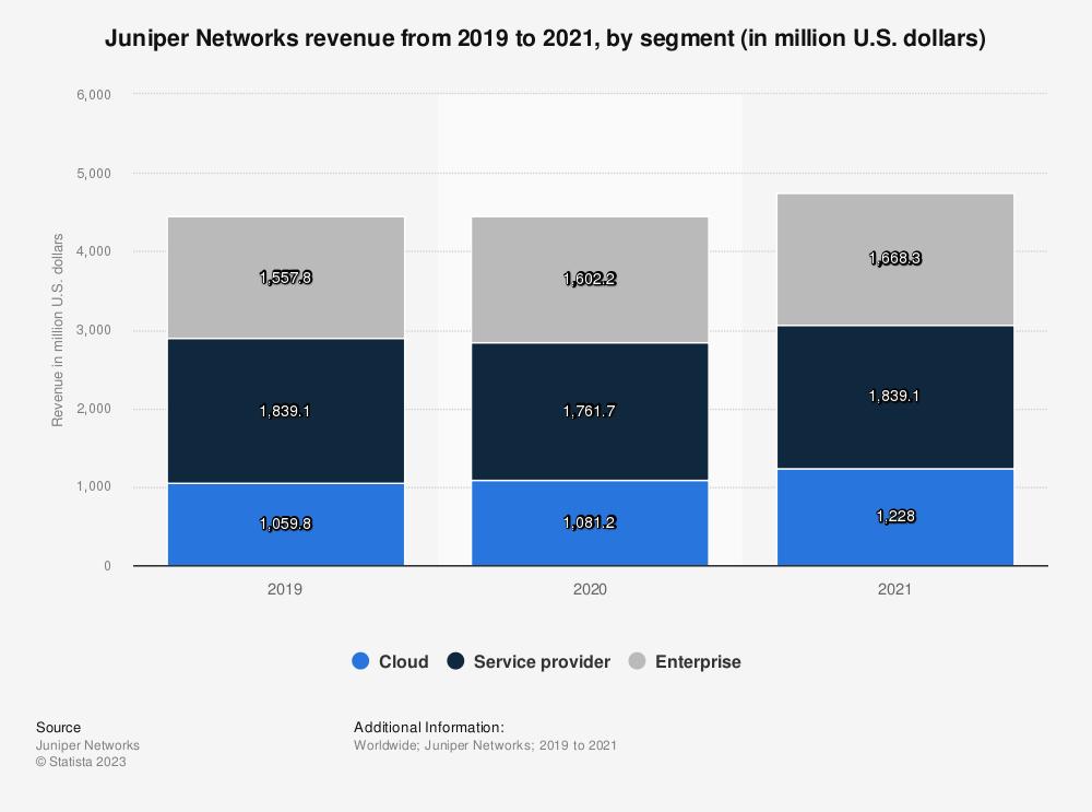 Statistic: Juniper Networks revenue by segment from 2015 to 2018 (in million U.S. dollars)   Statista